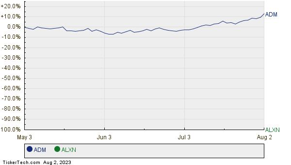 ADM,ALXN Relative Performance Chart