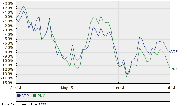 ADP,PNC Relative Performance Chart