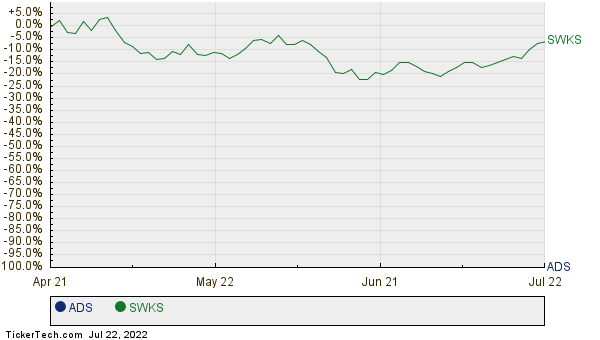 ADS,SWKS Relative Performance Chart