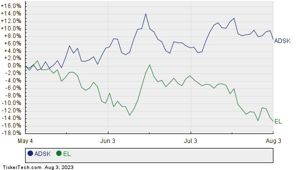 ADSK,EL Relative Performance Chart