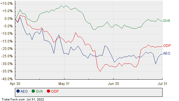 AEO, GVA, and ODP Relative Performance Chart
