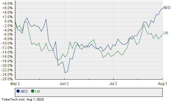 AEO,UA Relative Performance Chart