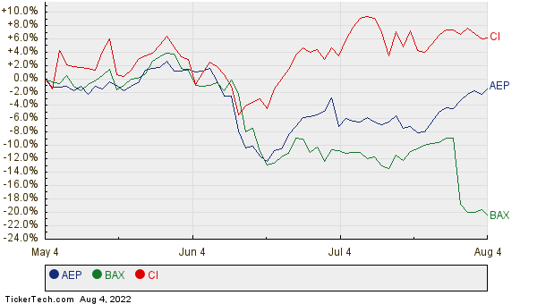 AEP, BAX, and CI Relative Performance Chart