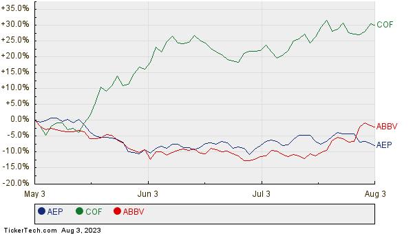 AEP, COF, and ABBV Relative Performance Chart