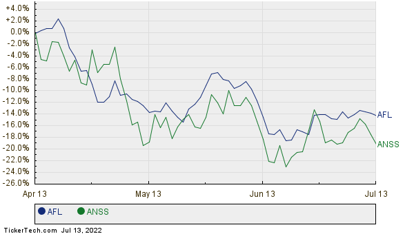 AFL,ANSS Relative Performance Chart
