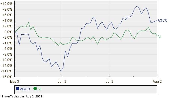 AGCO,NI Relative Performance Chart