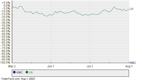 AIMC,UA Relative Performance Chart