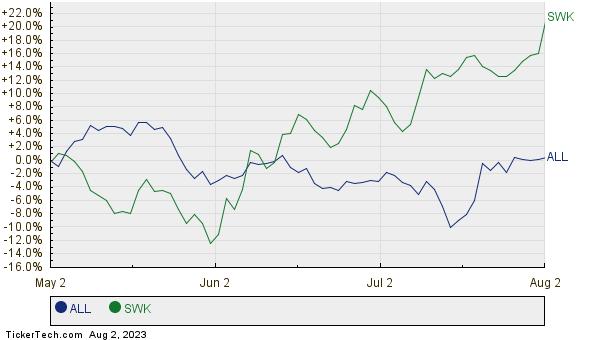 ALL,SWK Relative Performance Chart