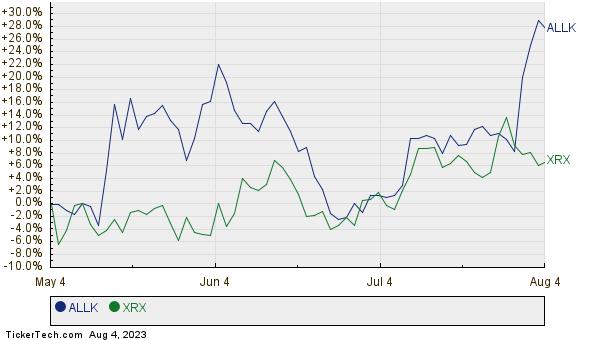 ALLK,XRX Relative Performance Chart