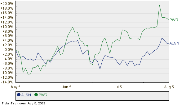 ALSN,PWR Relative Performance Chart