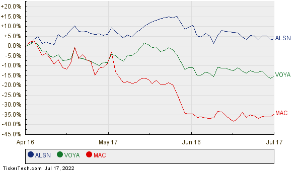 ALSN, VOYA, and MAC Relative Performance Chart