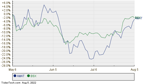 AMAT,BSX Relative Performance Chart