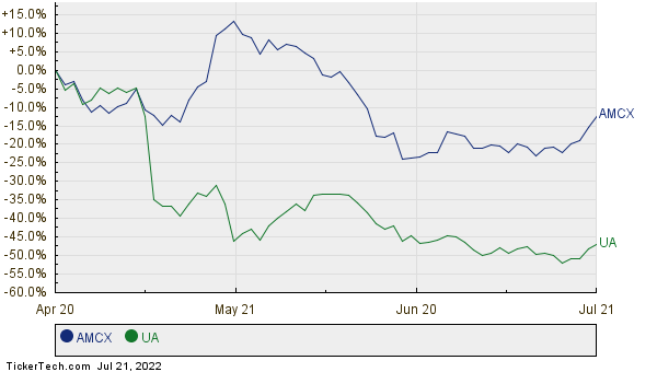AMCX,UA Relative Performance Chart