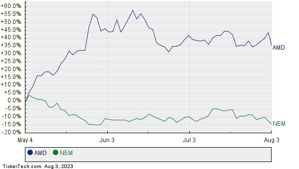 AMD,NEM Relative Performance Chart
