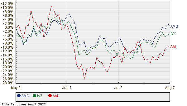 AMG, IVZ, and AAL Relative Performance Chart