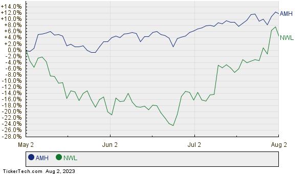 AMH,NWL Relative Performance Chart