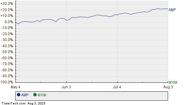 AMP,MXIM Relative Performance Chart