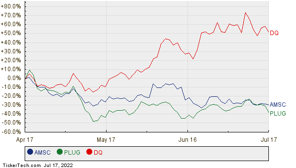 AMSC, PLUG, and DQ Relative Performance Chart