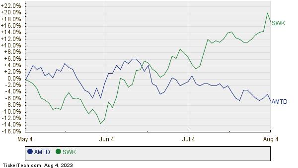 AMTD,SWK Relative Performance Chart
