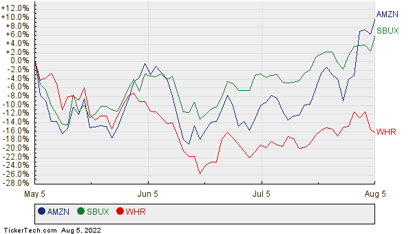 AMZN, SBUX, and WHR Relative Performance Chart