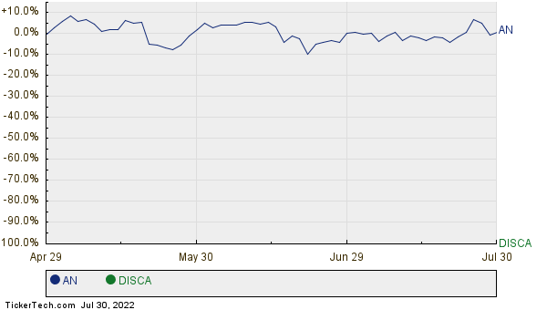 AN,DISCA Relative Performance Chart