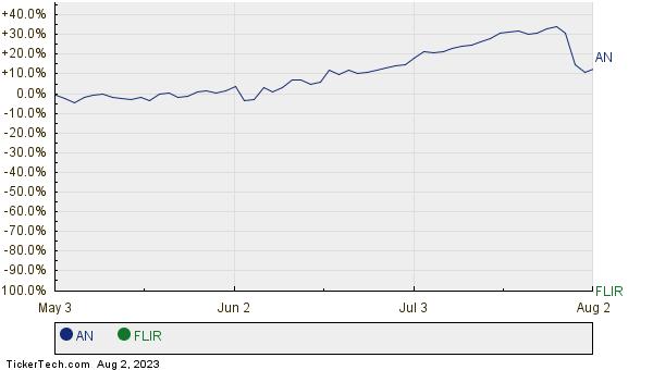 AN,FLIR Relative Performance Chart