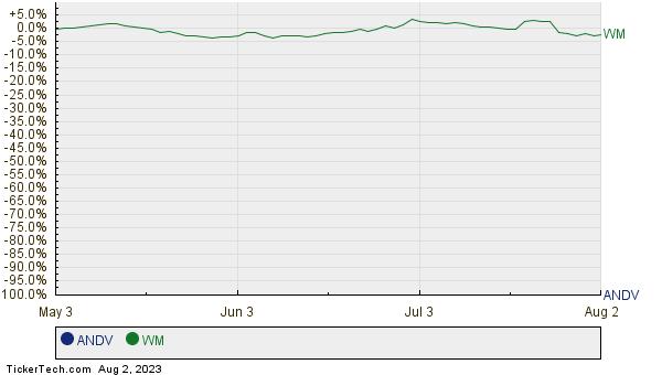 ANDV,WM Relative Performance Chart