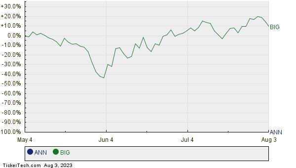 ANN,BIG Relative Performance Chart