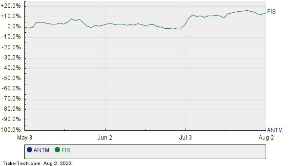 ANTM,FIS Relative Performance Chart