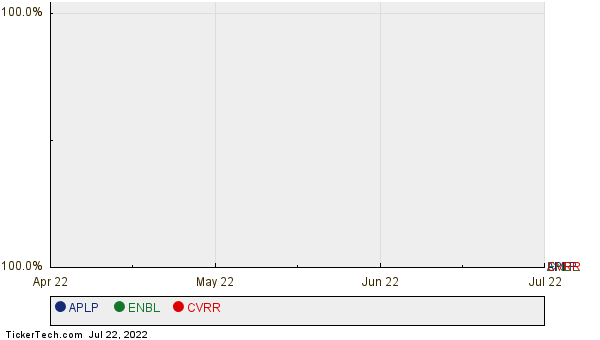 APLP, ENBL, and CVRR Relative Performance Chart