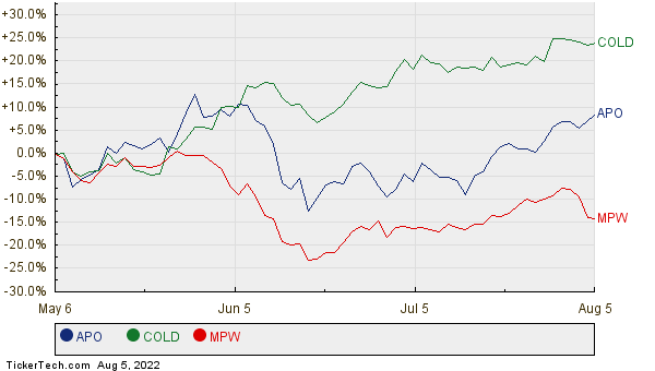 APO, COLD, and MPW Relative Performance Chart