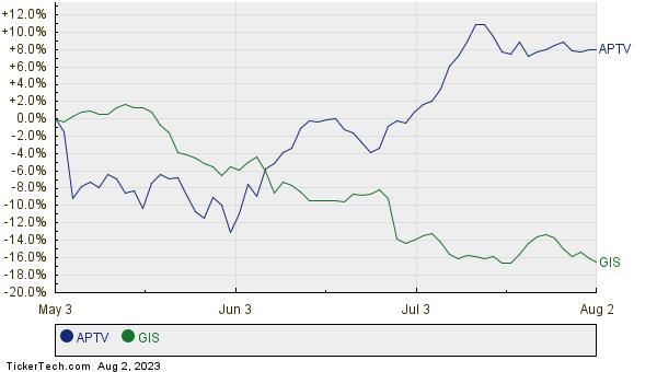APTV,GIS Relative Performance Chart