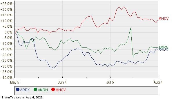 ARDX, AMRN, and MNOV Relative Performance Chart