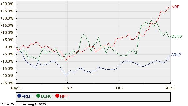 Natural Resource Partners Lp Stock Ticker
