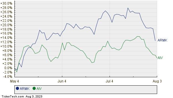 ARMK,AIV Relative Performance Chart