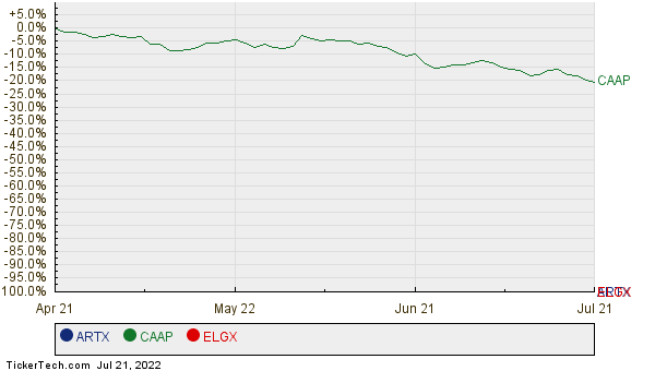 ARTX, CAAP, and ELGX Relative Performance Chart