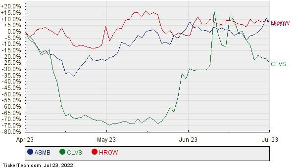 ASMB, CLVS, and HROW Relative Performance Chart