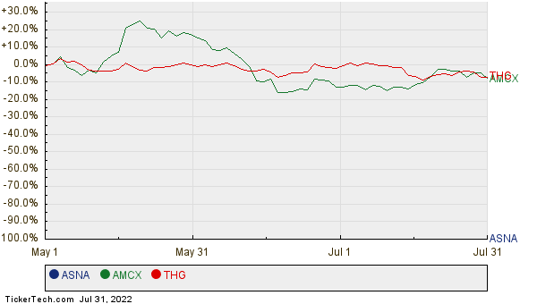 ASNA, AMCX, and THG Relative Performance Chart