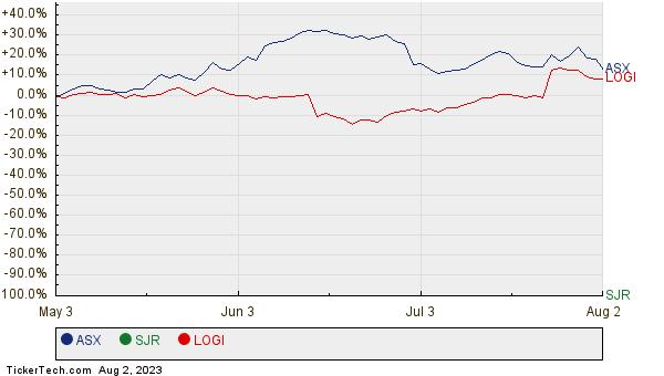 ASX, SJR, and LOGI Relative Performance Chart