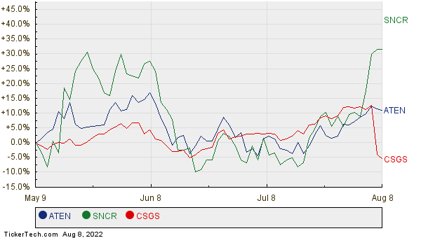 ATEN, SNCR, and CSGS Relative Performance Chart