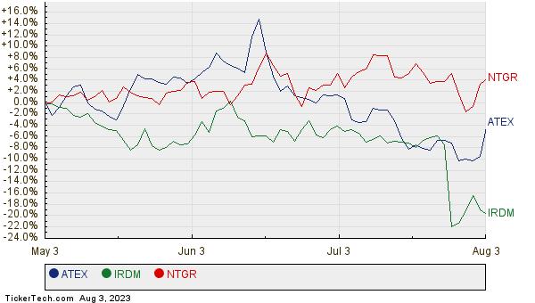 ATEX, IRDM, and NTGR Relative Performance Chart