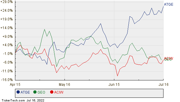 ATGE, GEO, and ACIW Relative Performance Chart