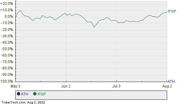 ATH,IPGP Relative Performance Chart