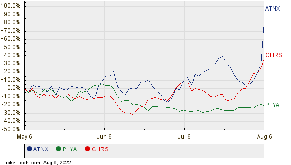 ATNX, PLYA, and CHRS Relative Performance Chart