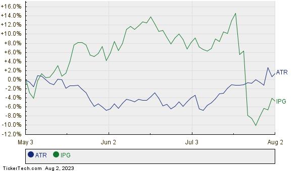ATR,IPG Relative Performance Chart