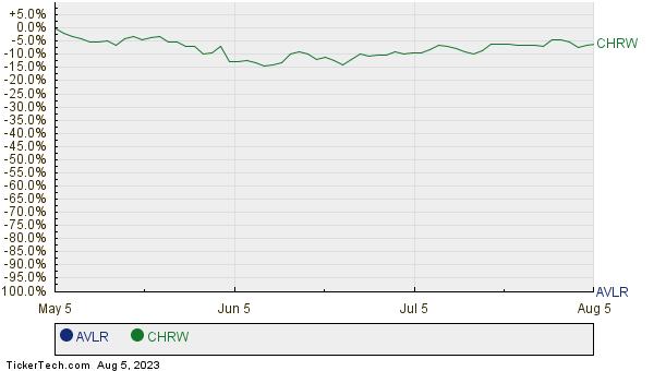 AVLR,CHRW Relative Performance Chart