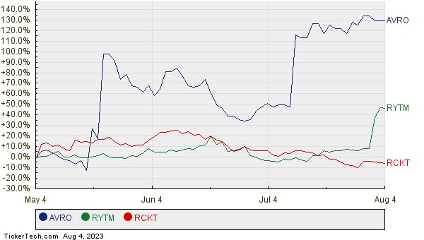 AVRO, RYTM, and RCKT Relative Performance Chart