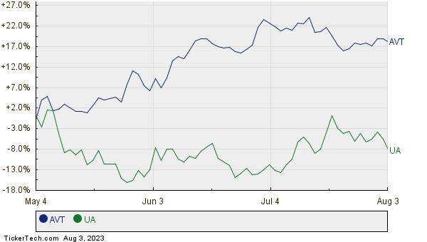 AVT,UA Relative Performance Chart