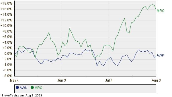 AWK,MRO Relative Performance Chart