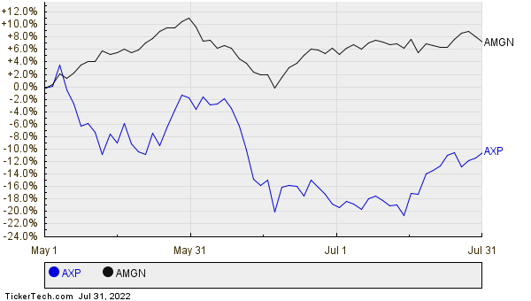 AXP,AMGN Relative Performance Chart